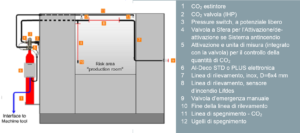 Schema Sinorix al-deco STD