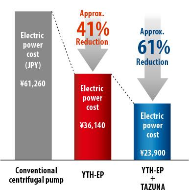 Riduzione costi elettrici con Tazuna
