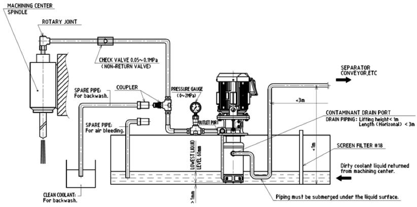 Esempio di installazione Pompe Autofiltranti NOP e-serie con filtrazione a Turbolenza - ET